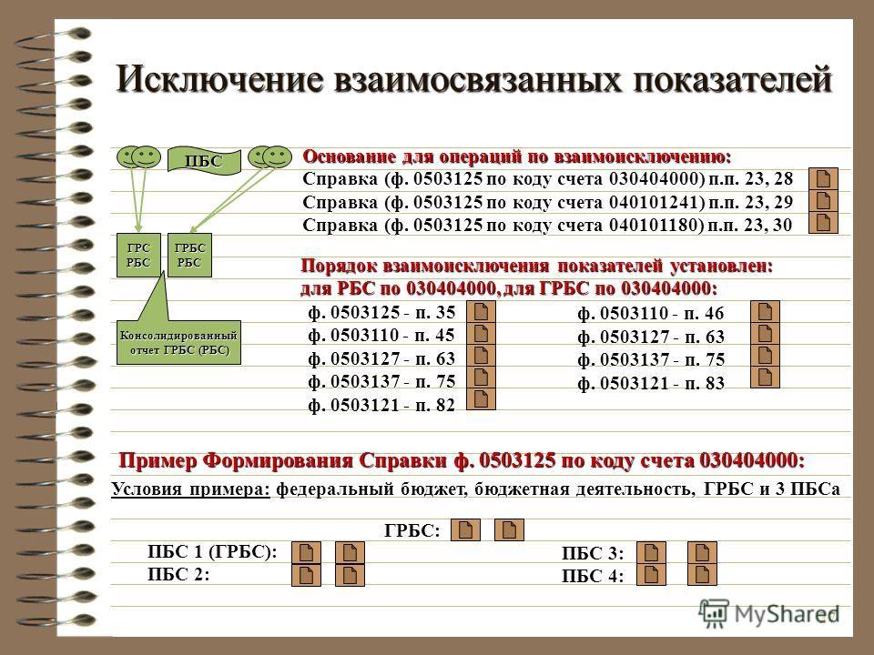 27 Исключение взаимосвязанных показателей ГРСРБСГРБСРБС Консолидированный отчет ГРБС (РБС) отчет ГРБС (РБС) ПБС Порядок взаимоисключения показателей установлен: для РБС по 030404000, для ГРБС по 030404000: Основание для операций по взаимоисключению: