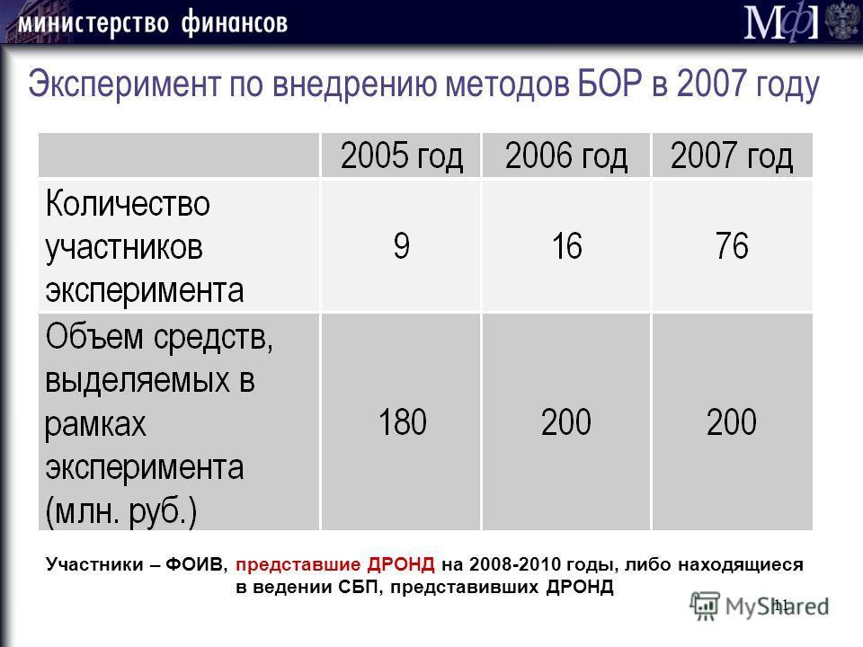 11 Эксперимент по внедрению методов БОР в 2007 году Участники – ФОИВ, представшие ДРОНД на 2008-2010 годы, либо находящиеся в ведении СБП, представивших ДРОНД