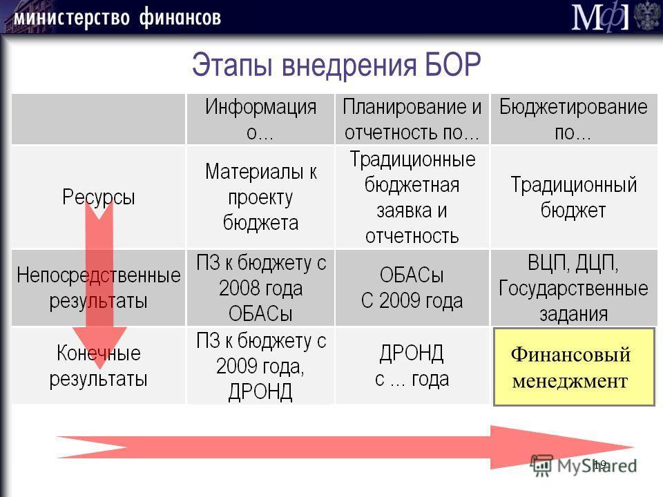 19 Этапы внедрения БОР Финансовый менеджмент