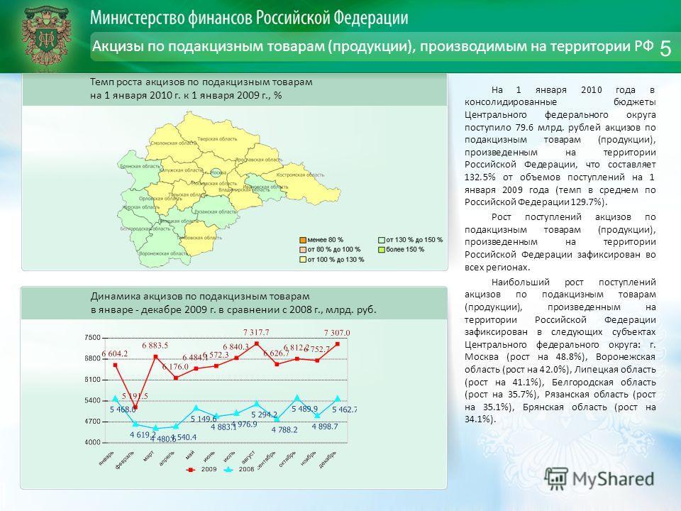Акцизы по подакцизным товарам (продукции), производимым на территории РФ На 1 января 2010 года в консолидированные бюджеты Центрального федерального округа поступило 79.6 млрд. рублей акцизов по подакцизным товарам (продукции), произведенным на терри