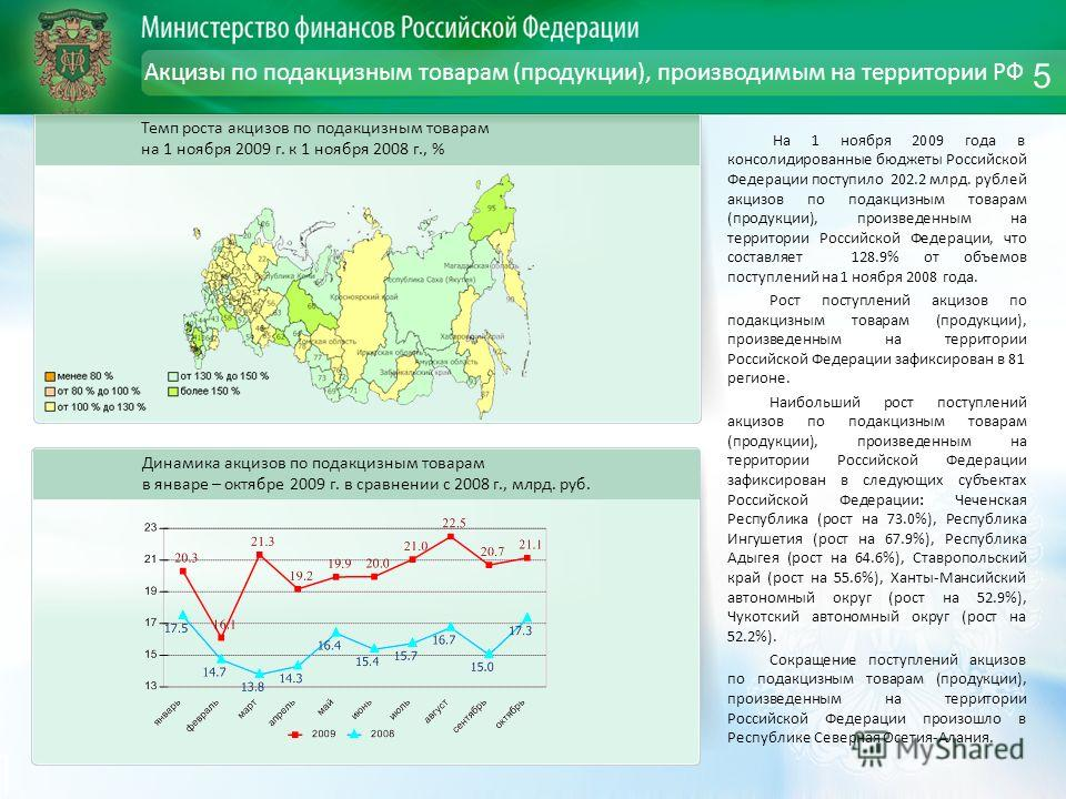 Акцизы по подакцизным товарам (продукции), производимым на территории РФ На 1 ноября 2009 года в консолидированные бюджеты Российской Федерации поступило 202.2 млрд. рублей акцизов по подакцизным товарам (продукции), произведенным на территории Росси