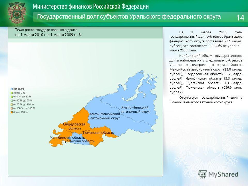 Государственный долг субъектов Уральского федерального округа На 1 марта 2010 года государственный долг субъектов Уральского федерального округа составляет 27.1 млрд. рублей, что составляет 1 032.3% от уровня 1 марта 2009 года. Наибольший объем госуд