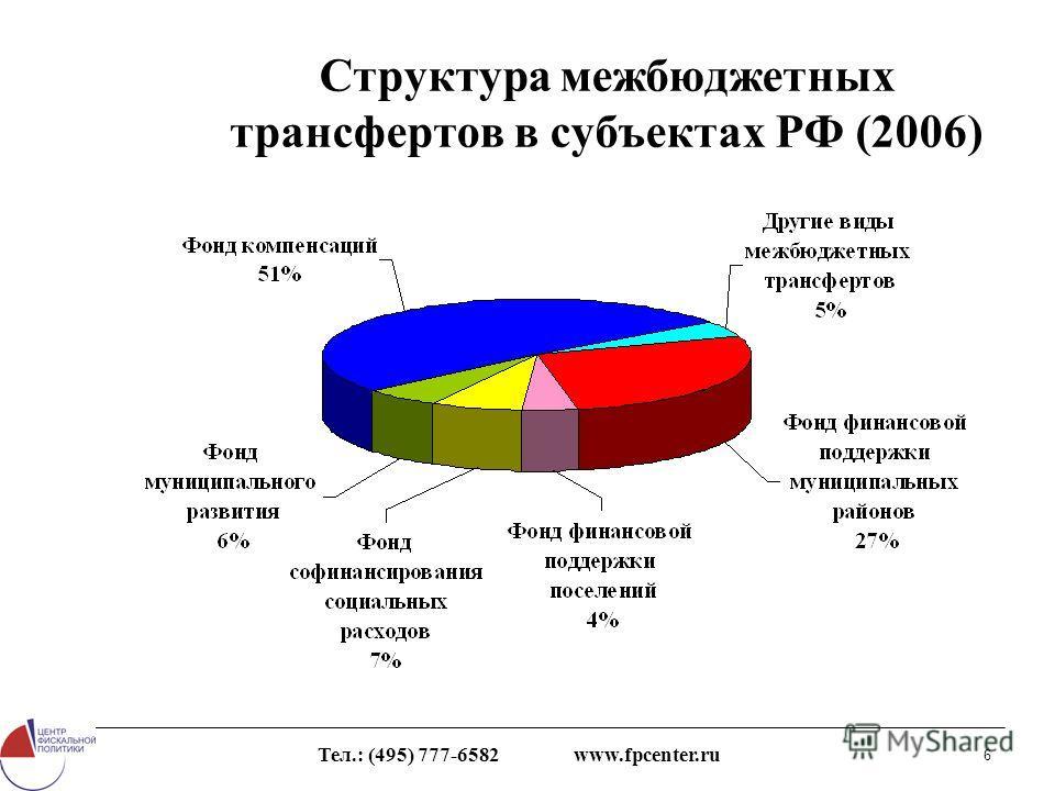Тел.: (495) 777-6582 www.fpcenter.ru 6 Структура межбюджетных трансфертов в субъектах РФ (2006)