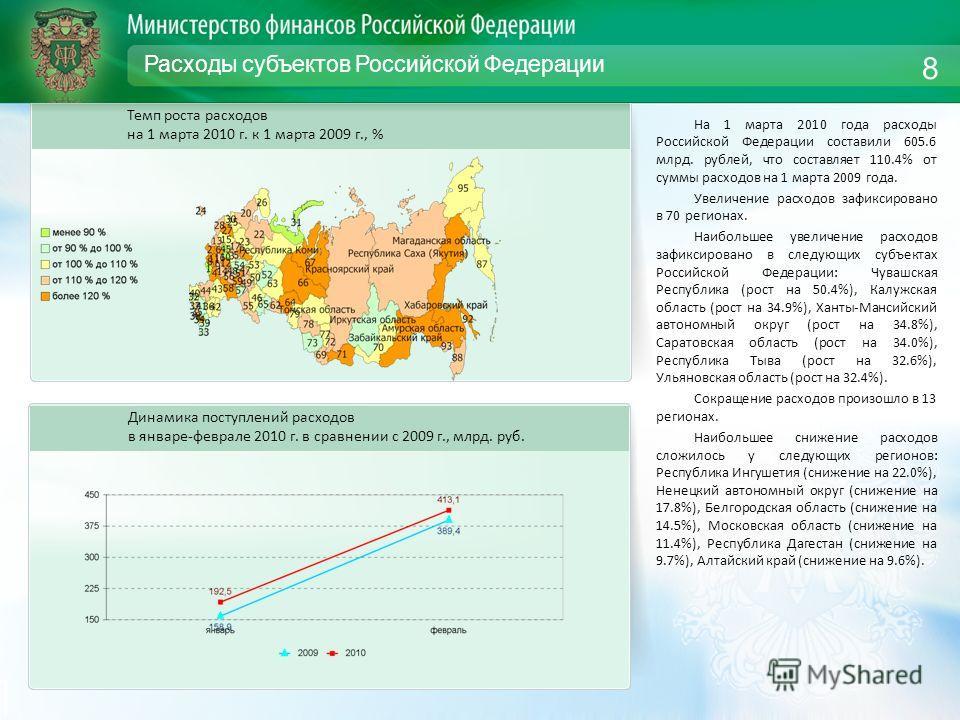 Расходы субъектов Российской Федерации На 1 марта 2010 года расходы Российской Федерации составили 605.6 млрд. рублей, что составляет 110.4% от суммы расходов на 1 марта 2009 года. Увеличение расходов зафиксировано в 70 регионах. Наибольшее увеличени