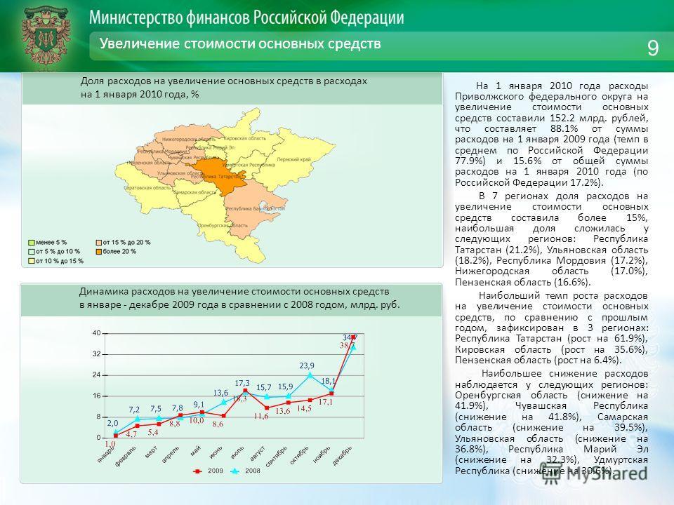 Увеличение стоимости основных средств На 1 января 2010 года расходы Приволжского федерального округа на увеличение стоимости основных средств составили 152.2 млрд. рублей, что составляет 88.1% от суммы расходов на 1 января 2009 года (темп в среднем п
