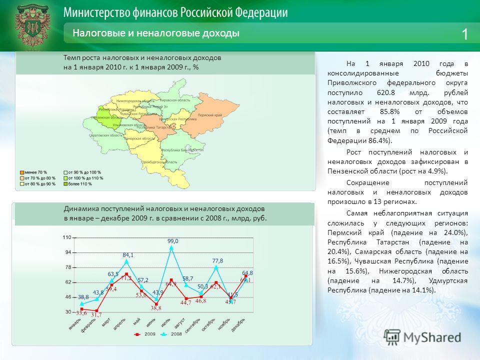 Налоговые и неналоговые доходы На 1 января 2010 года в консолидированные бюджеты Приволжского федерального округа поступило 620.8 млрд. рублей налоговых и неналоговых доходов, что составляет 85.8% от объемов поступлений на 1 января 2009 года (темп в