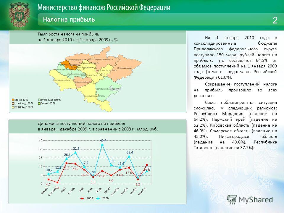 Налог на прибыль На 1 января 2010 года в консолидированные бюджеты Приволжского федерального округа поступило 150 млрд. рублей налога на прибыль, что составляет 64.5% от объемов поступлений на 1 января 2009 года (темп в среднем по Российской Федераци