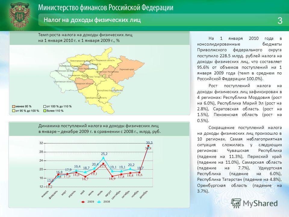 Налог на доходы физических лиц На 1 января 2010 года в консолидированные бюджеты Приволжского федерального округа поступило 228.5 млрд. рублей налога на доходы физических лиц, что составляет 95.6% от объемов поступлений на 1 января 2009 года (темп в
