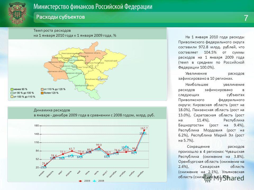 Расходы субъектов На 1 января 2010 года расходы Приволжского федерального округа составили 972.8 млрд. рублей, что составляет 104.5% от суммы расходов на 1 января 2009 года (темп в среднем по Российской Федерации 100.0%). Увеличение расходов зафиксир