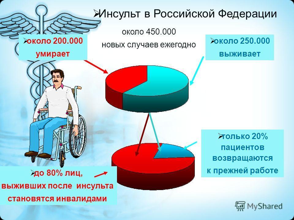 Инсульт в Российской Федерации около 450.000 новых случаев ежегодно около 250.000 выживает только 20% пациентов возвращаются к прежней работе до 80% лиц, выживших после инсульта становятся инвалидами около 200.000 умирает