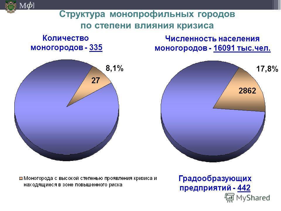М ] ф Структура монопрофильных городов по степени влияния кризиса Численность населения моногородов - 16091 тыс.чел. Количество моногородов - 335 8,1% 17,8% Градообразующих предприятий - 442