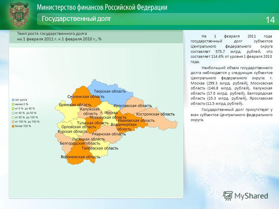 Государственный долг На 1 февраля 2011 года государственный долг субъектов Центрального федерального округа составляет 575.7 млрд. рублей, что составляет 114.6% от уровня 1 февраля 2010 года. Наибольший объем государственного долга наблюдается у след