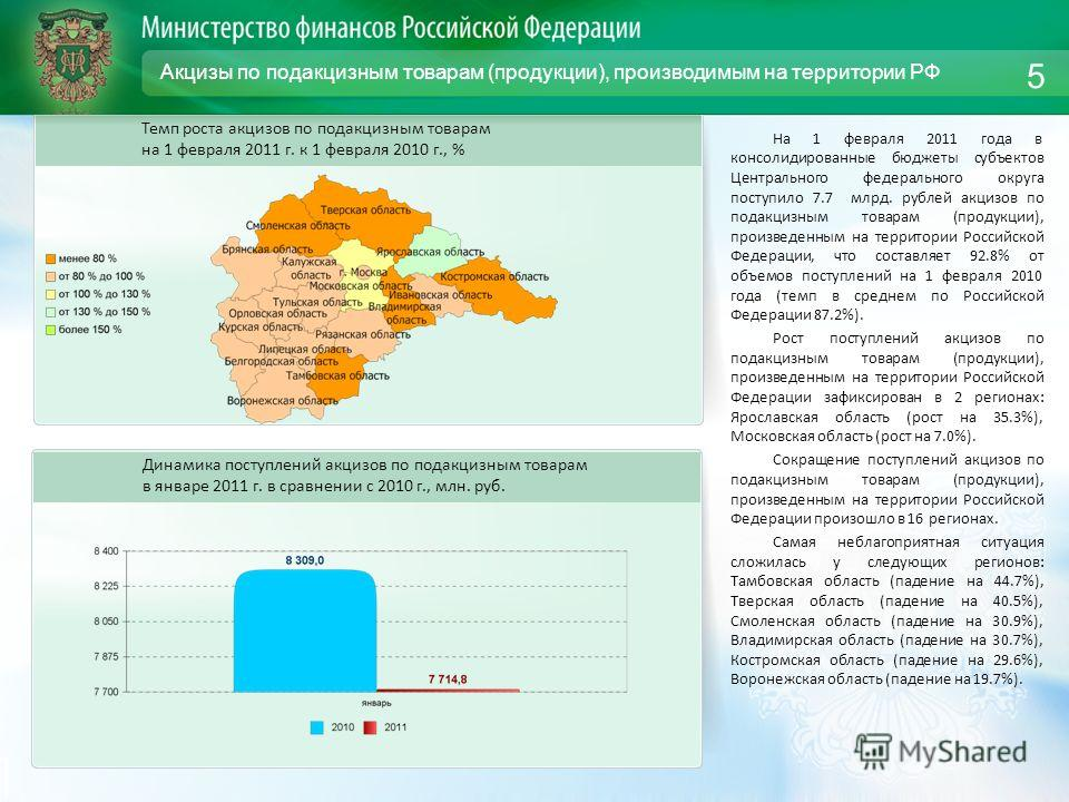 Акцизы по подакцизным товарам (продукции), производимым на территории РФ На 1 февраля 2011 года в консолидированные бюджеты субъектов Центрального федерального округа поступило 7.7 млрд. рублей акцизов по подакцизным товарам (продукции), произведенны