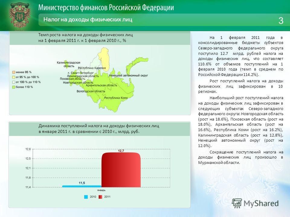 Налог на доходы физических лиц На 1 февраля 2011 года в консолидированные бюджеты субъектов Северо-западного федерального округа поступило 12.7 млрд. рублей налога на доходы физических лиц, что составляет 110.6% от объемов поступлений на 1 февраля 20