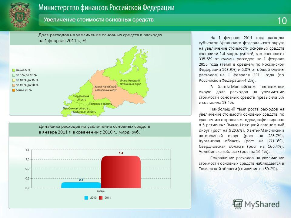 Увеличение стоимости основных средств На 1 февраля 2011 года расходы субъектов Уральского федерального округа на увеличение стоимости основных средств составили 1.4 млрд. рублей, что составляет 335.5% от суммы расходов на 1 февраля 2010 года (темп в