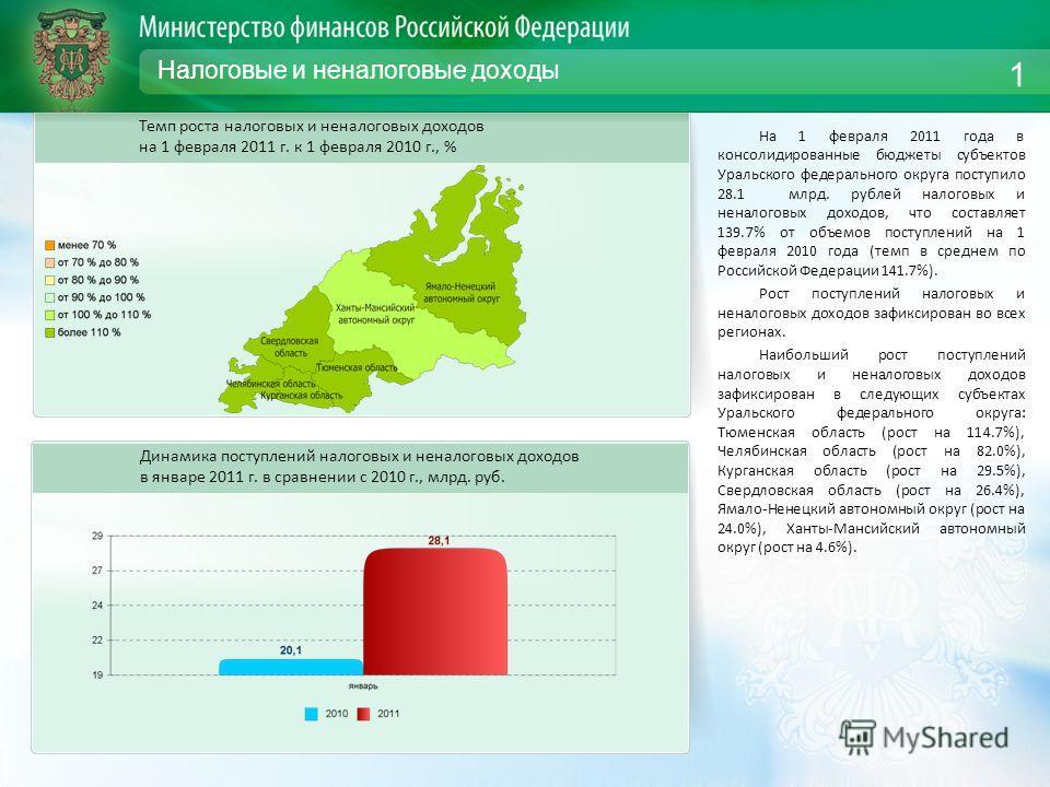 Налоговые и неналоговые доходы На 1 февраля 2011 года в консолидированные бюджеты субъектов Уральского федерального округа поступило 28.1 млрд. рублей налоговых и неналоговых доходов, что составляет 139.7% от объемов поступлений на 1 февраля 2010 год