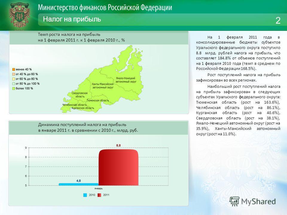 Налог на прибыль На 1 февраля 2011 года в консолидированные бюджеты субъектов Уральского федерального округа поступило 8.8 млрд. рублей налога на прибыль, что составляет 184.8% от объемов поступлений на 1 февраля 2010 года (темп в среднем по Российск