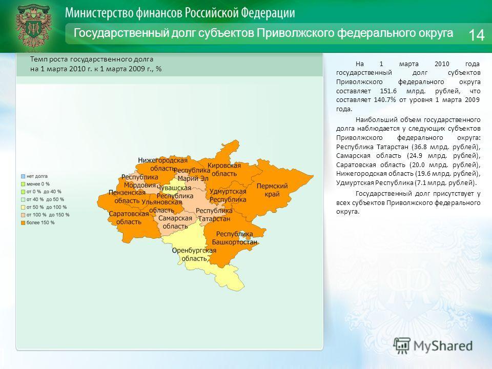 Государственный долг субъектов Приволжского федерального округа На 1 марта 2010 года государственный долг субъектов Приволжского федерального округа составляет 151.6 млрд. рублей, что составляет 140.7% от уровня 1 марта 2009 года. Наибольший объем го