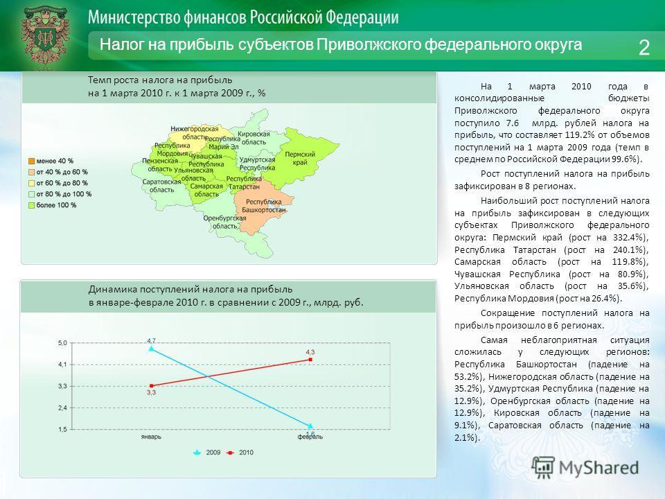 Налог на прибыль субъектов Приволжского федерального округа На 1 марта 2010 года в консолидированные бюджеты Приволжского федерального округа поступило 7.6 млрд. рублей налога на прибыль, что составляет 119.2% от объемов поступлений на 1 марта 2009 г