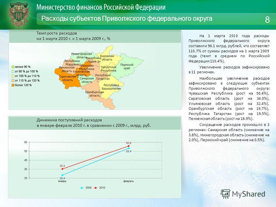 Расходы субъектов Приволжского федерального округа На 1 марта 2010 года расходы Приволжского федерального округа составили 96.1 млрд. рублей, что составляет 110.7% от суммы расходов на 1 марта 2009 года (темп в среднем по Российской Федерации 110.4%)