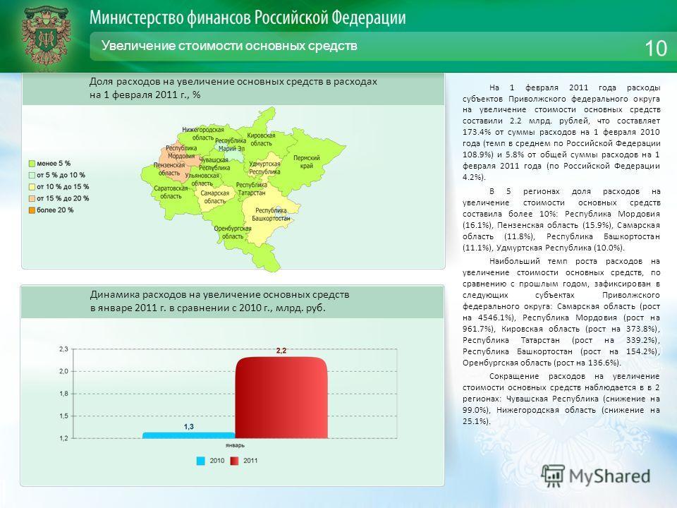 Увеличение стоимости основных средств На 1 февраля 2011 года расходы субъектов Приволжского федерального округа на увеличение стоимости основных средств составили 2.2 млрд. рублей, что составляет 173.4% от суммы расходов на 1 февраля 2010 года (темп