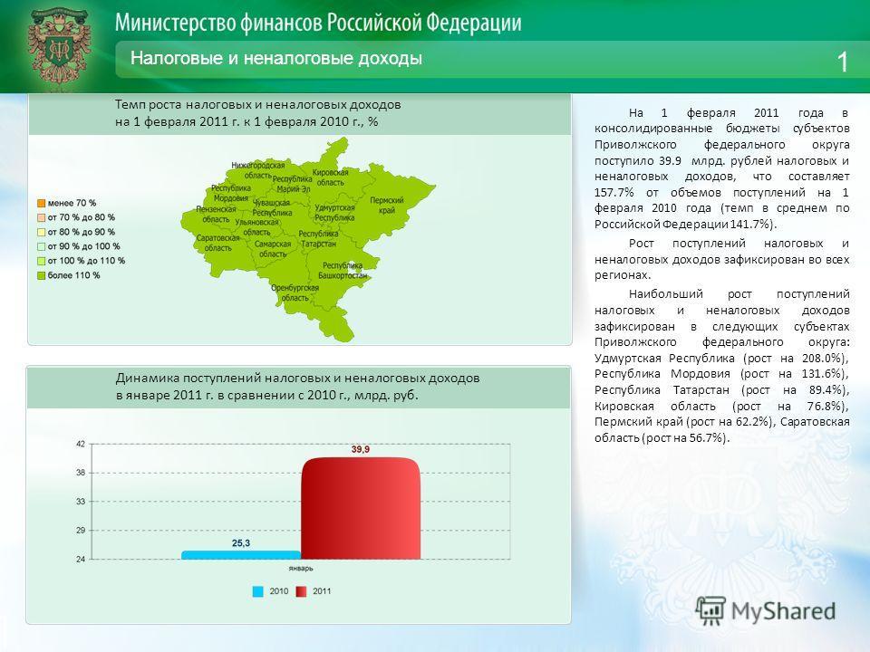 Налоговые и неналоговые доходы На 1 февраля 2011 года в консолидированные бюджеты субъектов Приволжского федерального округа поступило 39.9 млрд. рублей налоговых и неналоговых доходов, что составляет 157.7% от объемов поступлений на 1 февраля 2010 г