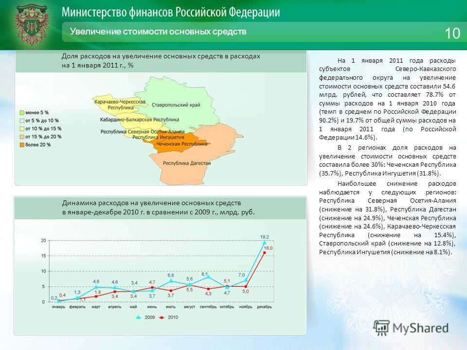 Увеличение стоимости основных средств На 1 января 2011 года расходы субъектов Северо-Кавказского федерального округа на увеличение стоимости основных средств составили 54.6 млрд. рублей, что составляет 78.7% от суммы расходов на 1 января 2010 года (т