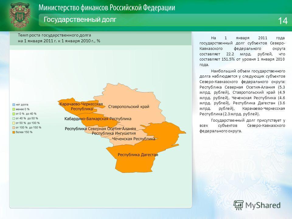 Государственный долг На 1 января 2011 года государственный долг субъектов Северо- Кавказского федерального округа составляет 22.2 млрд. рублей, что составляет 151.5% от уровня 1 января 2010 года. Наибольший объем государственного долга наблюдается у