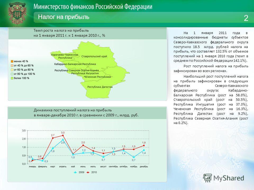 Налог на прибыль На 1 января 2011 года в консолидированные бюджеты субъектов Северо-Кавказского федерального округа поступило 18.5 млрд. рублей налога на прибыль, что составляет 132.5% от объемов поступлений на 1 января 2010 года (темп в среднем по Р