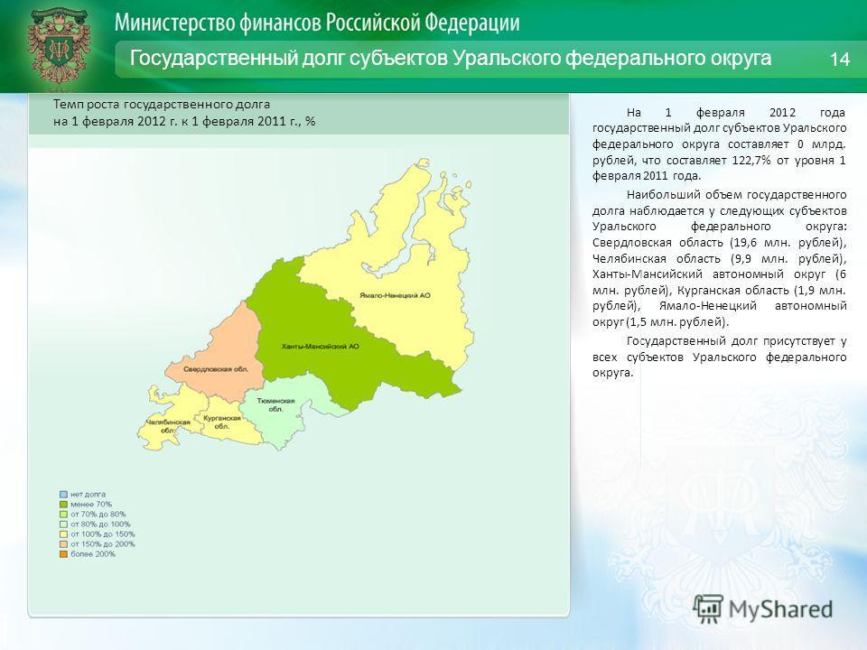 Государственный долг субъектов Уральского федерального округа На 1 февраля 2012 года государственный долг субъектов Уральского федерального округа составляет 0 млрд. рублей, что составляет 122,7% от уровня 1 февраля 2011 года. Наибольший объем госуда