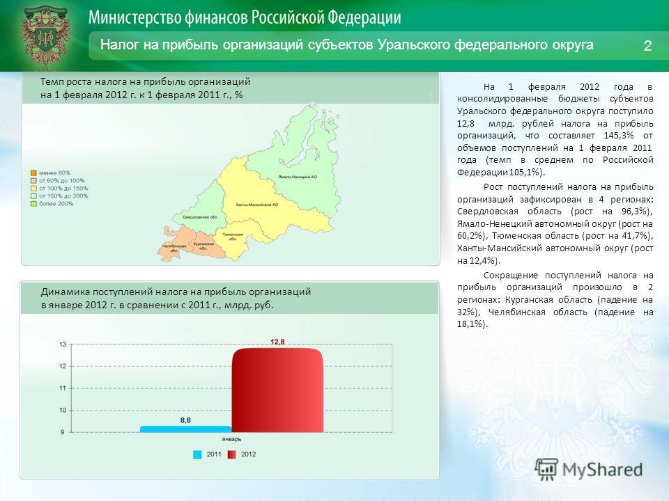 Налог на прибыль организаций субъектов Уральского федерального округа На 1 февраля 2012 года в консолидированные бюджеты субъектов Уральского федерального округа поступило 12,8 млрд. рублей налога на прибыль организаций, что составляет 145,3% от объе