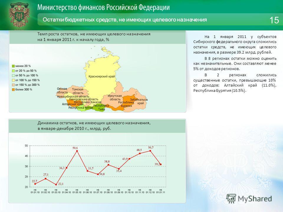 Остатки бюджетных средств, не имеющих целевого назначения На 1 января 2011 у субъектов Сибирского федерального округа сложились остатки средств, не имеющих целевого назначения, в размере 39.2 млрд. рублей. В 8 регионах остатки можно оценить как незна