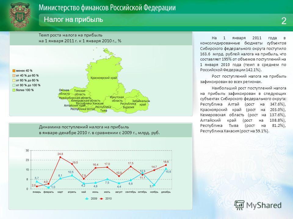 Налог на прибыль На 1 января 2011 года в консолидированные бюджеты субъектов Сибирского федерального округа поступило 163.6 млрд. рублей налога на прибыль, что составляет 195% от объемов поступлений на 1 января 2010 года (темп в среднем по Российской