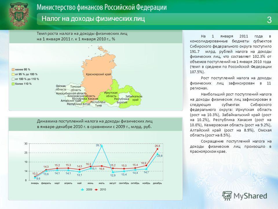 Налог на доходы физических лиц На 1 января 2011 года в консолидированные бюджеты субъектов Сибирского федерального округа поступило 191.7 млрд. рублей налога на доходы физических лиц, что составляет 102.3% от объемов поступлений на 1 января 2010 года