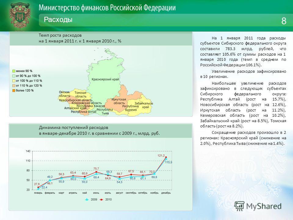 Расходы На 1 января 2011 года расходы субъектов Сибирского федерального округа составили 783.3 млрд. рублей, что составляет 105.6% от суммы расходов на 1 января 2010 года (темп в среднем по Российской Федерации 106.1%). Увеличение расходов зафиксиров