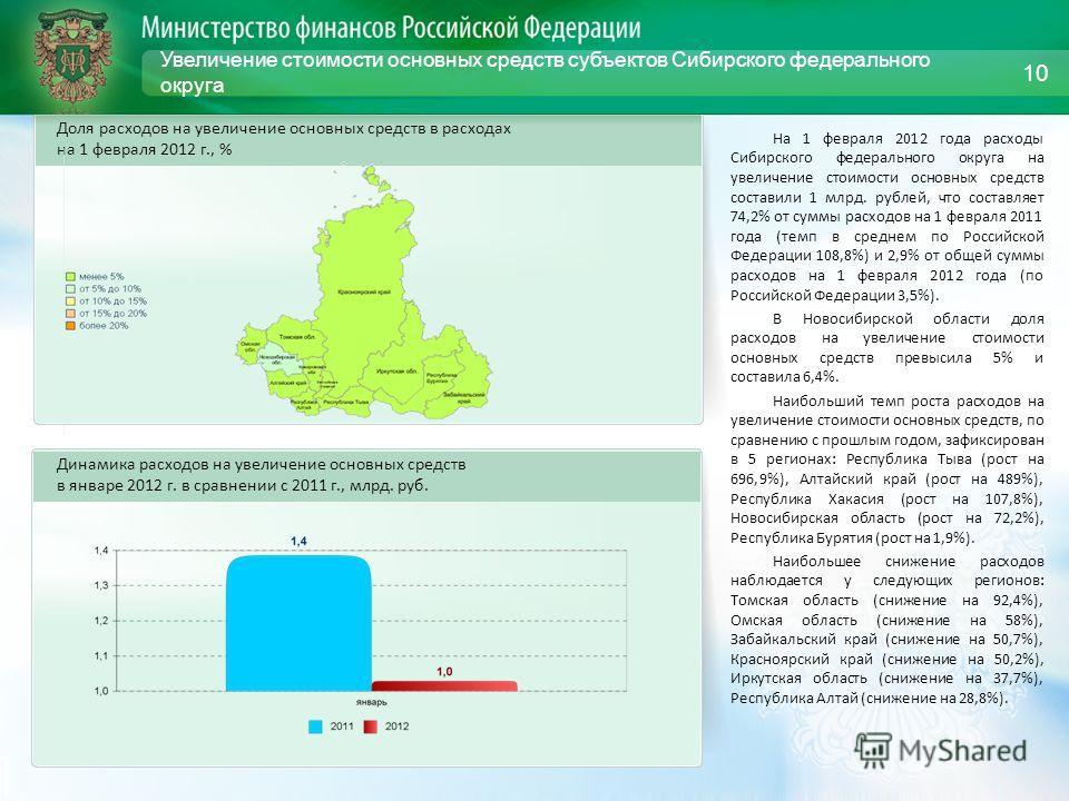 Увеличение стоимости основных средств субъектов Сибирского федерального округа На 1 февраля 2012 года расходы Сибирского федерального округа на увеличение стоимости основных средств составили 1 млрд. рублей, что составляет 74,2% от суммы расходов на