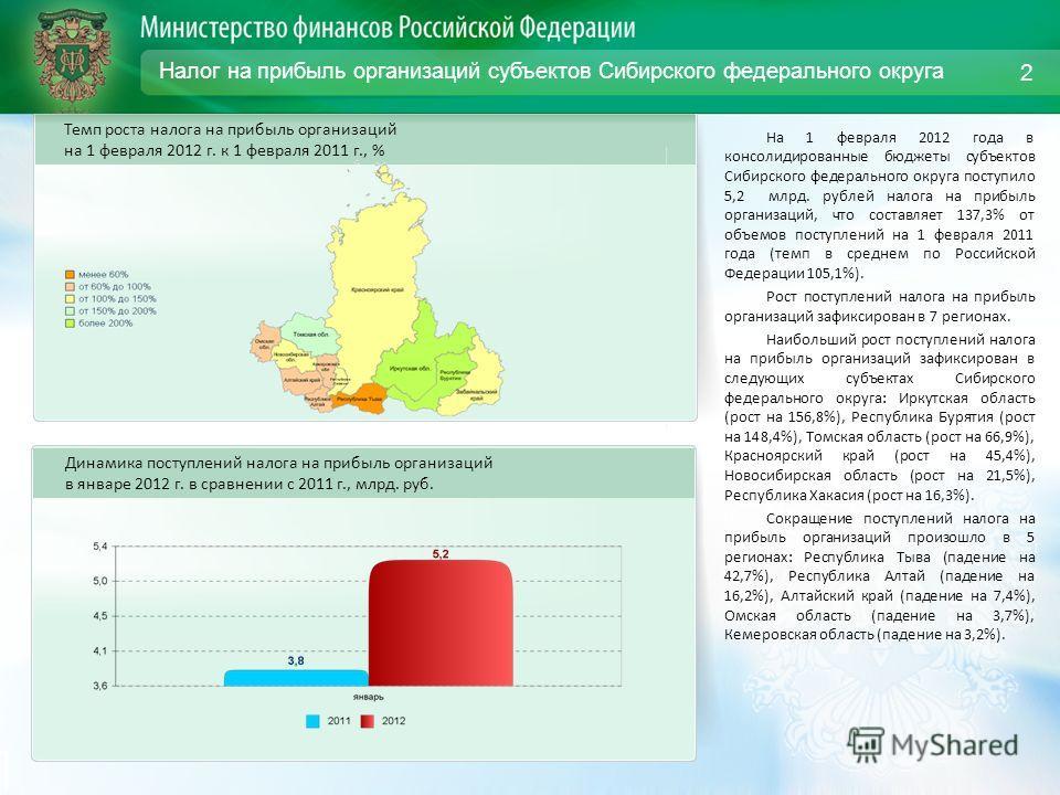 Налог на прибыль организаций субъектов Сибирского федерального округа На 1 февраля 2012 года в консолидированные бюджеты субъектов Сибирского федерального округа поступило 5,2 млрд. рублей налога на прибыль организаций, что составляет 137,3% от объем