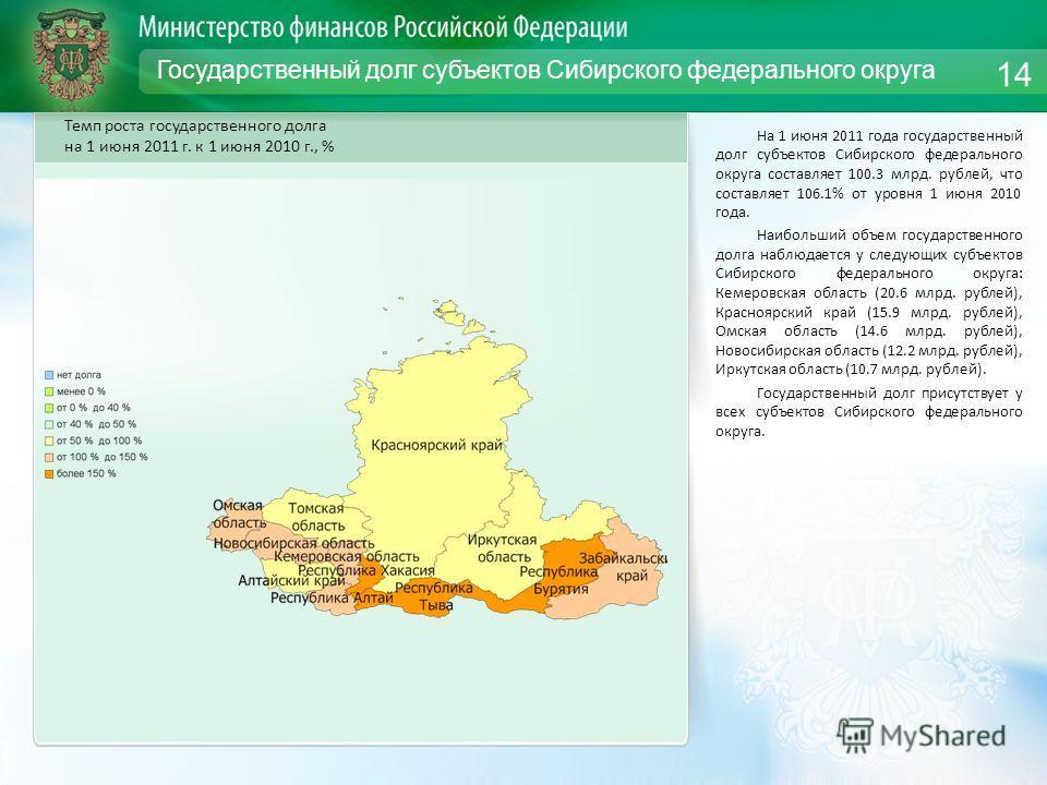 Государственный долг субъектов Сибирского федерального округа На 1 июня 2011 года государственный долг субъектов Сибирского федерального округа составляет 100.3 млрд. рублей, что составляет 106.1% от уровня 1 июня 2010 года. Наибольший объем государс