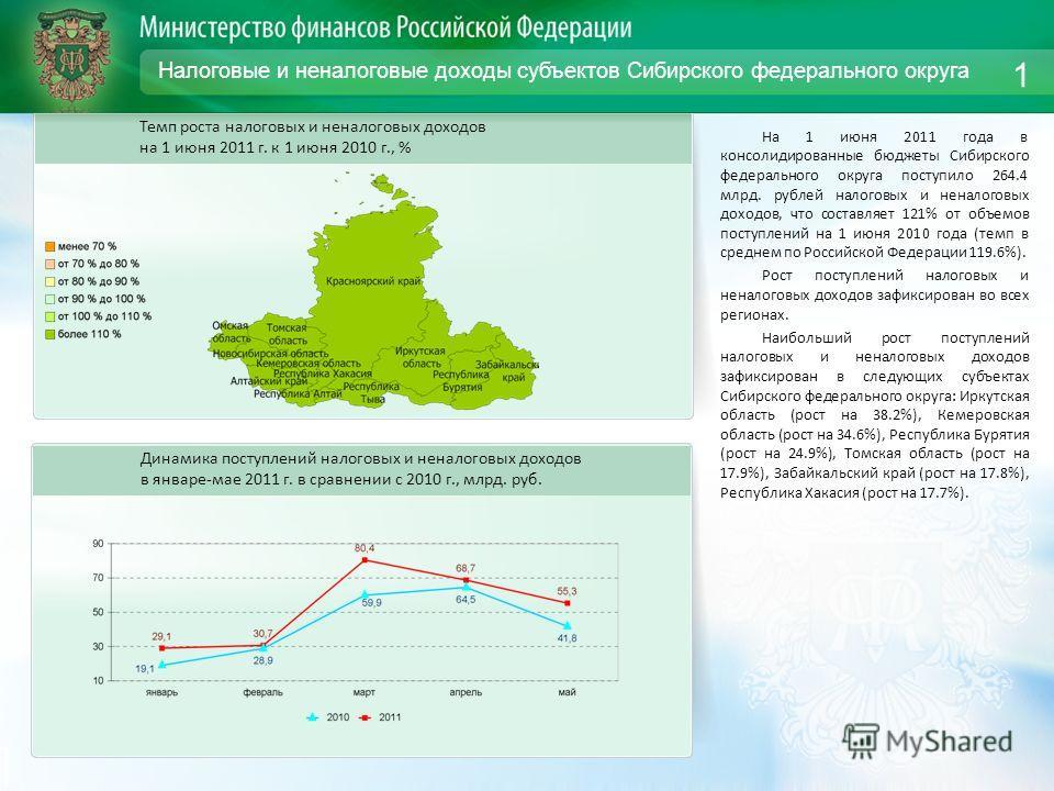 Налоговые и неналоговые доходы субъектов Сибирского федерального округа На 1 июня 2011 года в консолидированные бюджеты Сибирского федерального округа поступило 264.4 млрд. рублей налоговых и неналоговых доходов, что составляет 121% от объемов поступ