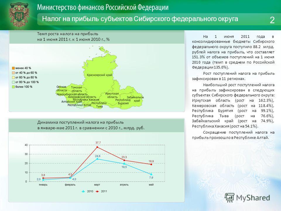Налог на прибыль субъектов Сибирского федерального округа На 1 июня 2011 года в консолидированные бюджеты Сибирского федерального округа поступило 88.2 млрд. рублей налога на прибыль, что составляет 151.3% от объемов поступлений на 1 июня 2010 года (
