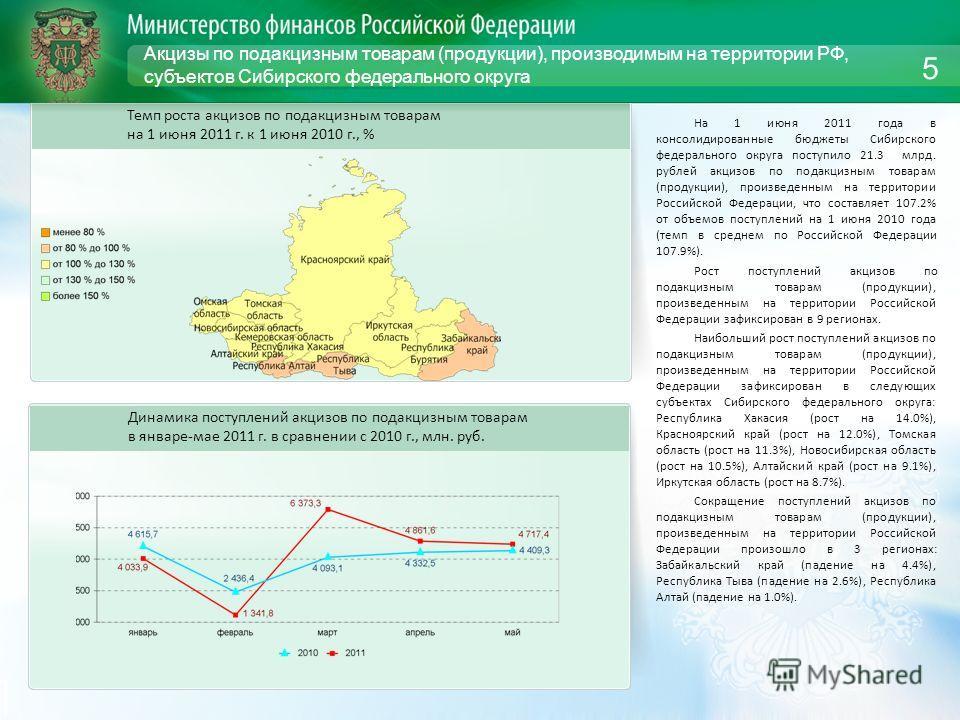 Акцизы по подакцизным товарам (продукции), производимым на территории РФ, субъектов Сибирского федерального округа На 1 июня 2011 года в консолидированные бюджеты Сибирского федерального округа поступило 21.3 млрд. рублей акцизов по подакцизным товар