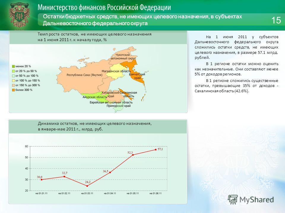 Остатки бюджетных средств, не имеющих целевого назначения, в субъектах Дальневосточного федерального округа На 1 июня 2011 у субъектов Дальневосточного федерального округа сложились остатки средств, не имеющих целевого назначения, в размере 57.1 млрд