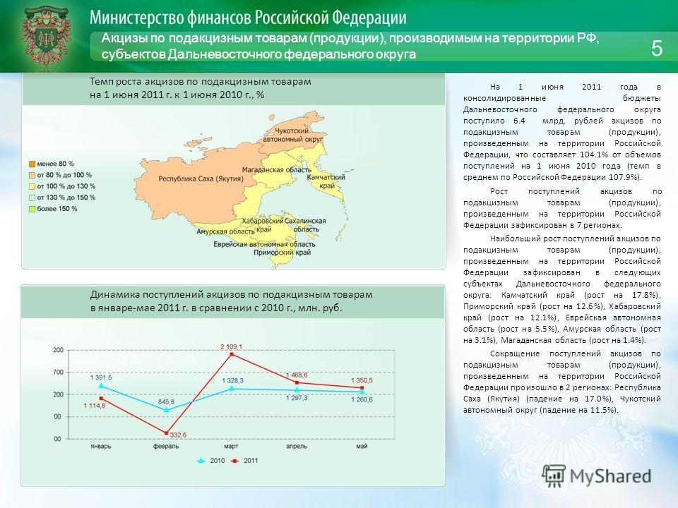 Акцизы по подакцизным товарам (продукции), производимым на территории РФ, субъектов Дальневосточного федерального округа На 1 июня 2011 года в консолидированные бюджеты Дальневосточного федерального округа поступило 6.4 млрд. рублей акцизов по подакц