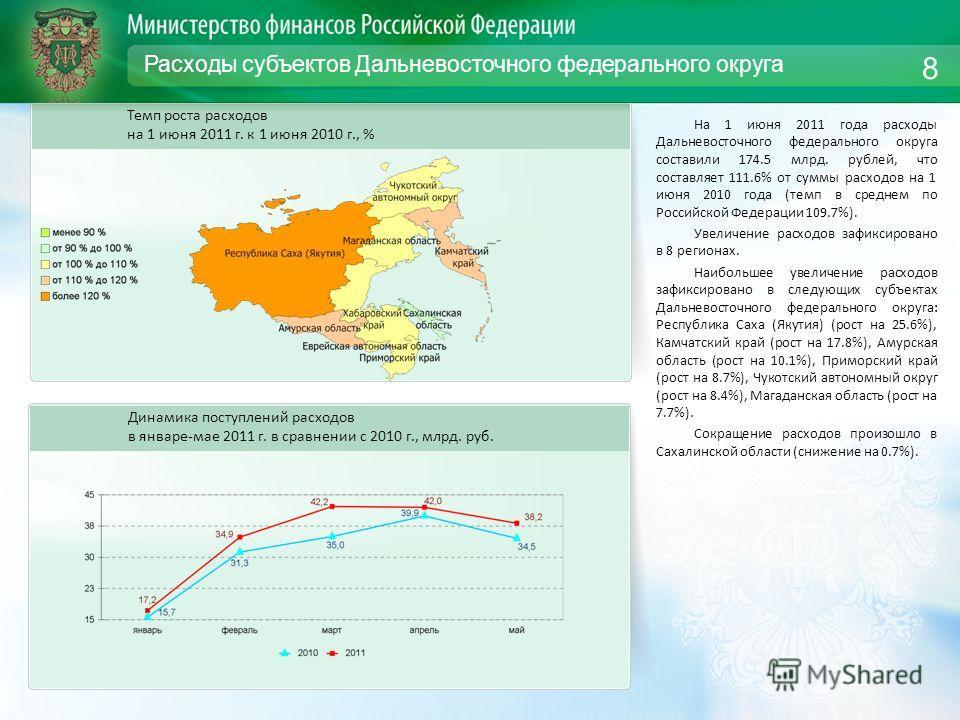 Расходы субъектов Дальневосточного федерального округа На 1 июня 2011 года расходы Дальневосточного федерального округа составили 174.5 млрд. рублей, что составляет 111.6% от суммы расходов на 1 июня 2010 года (темп в среднем по Российской Федерации
