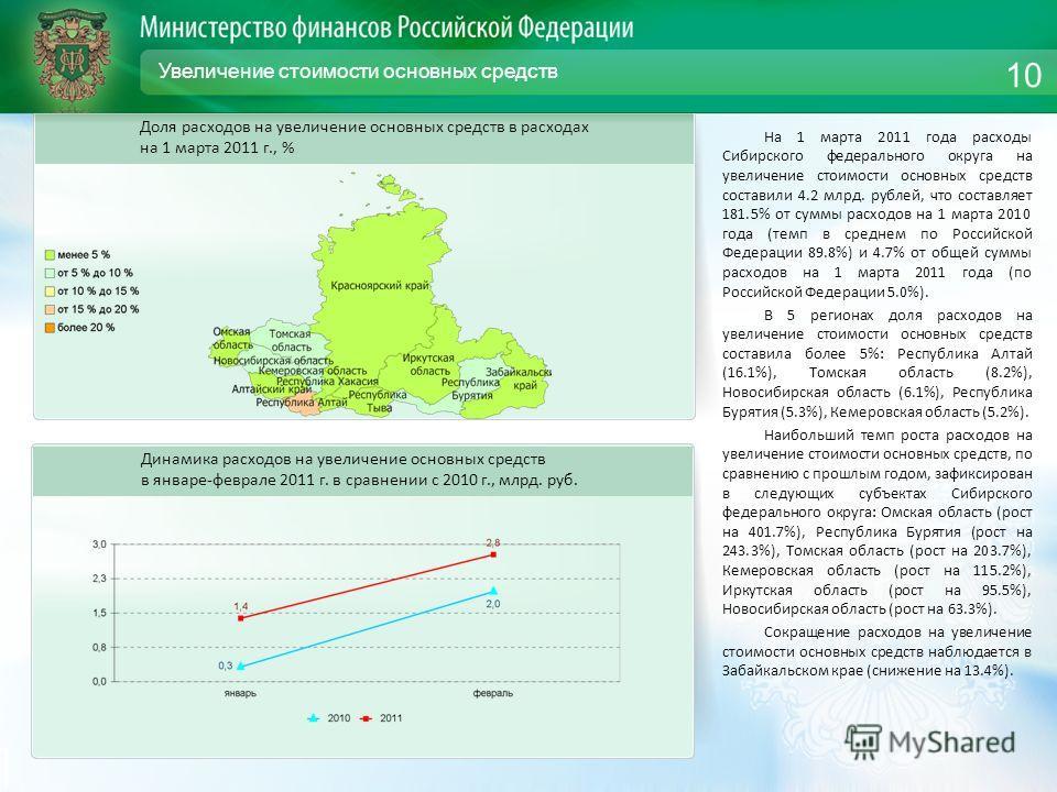 Увеличение стоимости основных средств На 1 марта 2011 года расходы Сибирского федерального округа на увеличение стоимости основных средств составили 4.2 млрд. рублей, что составляет 181.5% от суммы расходов на 1 марта 2010 года (темп в среднем по Рос