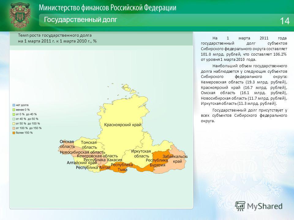 Государственный долг На 1 марта 2011 года государственный долг субъектов Сибирского федерального округа составляет 101.0 млрд. рублей, что составляет 106.2% от уровня 1 марта 2010 года. Наибольший объем государственного долга наблюдается у следующих