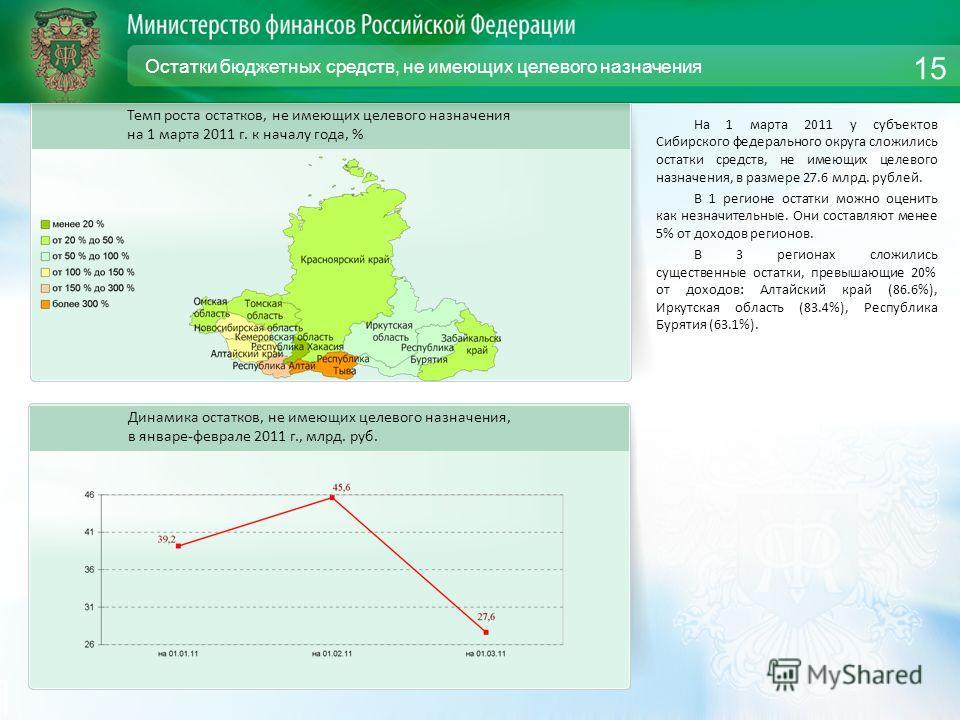 Остатки бюджетных средств, не имеющих целевого назначения На 1 марта 2011 у субъектов Сибирского федерального округа сложились остатки средств, не имеющих целевого назначения, в размере 27.6 млрд. рублей. В 1 регионе остатки можно оценить как незначи