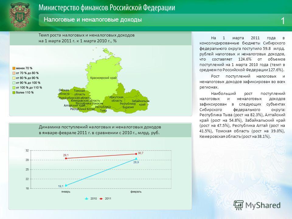 Налоговые и неналоговые доходы На 1 марта 2011 года в консолидированные бюджеты Сибирского федерального округа поступило 59.8 млрд. рублей налоговых и неналоговых доходов, что составляет 124.6% от объемов поступлений на 1 марта 2010 года (темп в сред