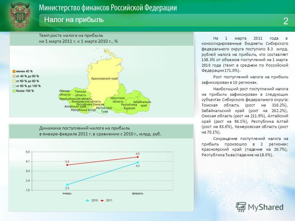 Налог на прибыль На 1 марта 2011 года в консолидированные бюджеты Сибирского федерального округа поступило 8.3 млрд. рублей налога на прибыль, что составляет 138.3% от объемов поступлений на 1 марта 2010 года (темп в среднем по Российской Федерации 1
