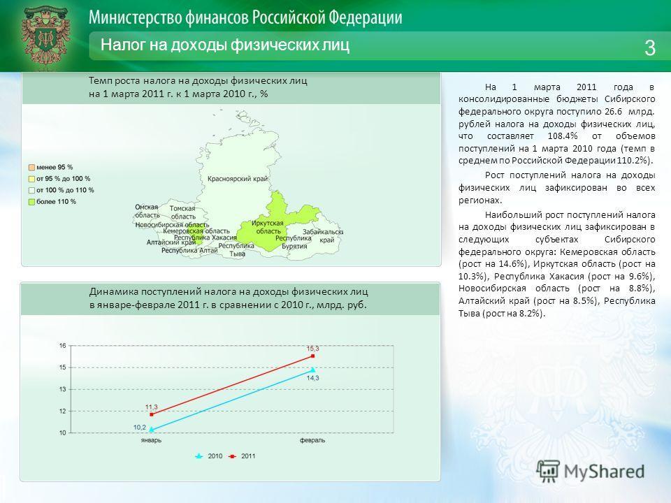 Налог на доходы физических лиц На 1 марта 2011 года в консолидированные бюджеты Сибирского федерального округа поступило 26.6 млрд. рублей налога на доходы физических лиц, что составляет 108.4% от объемов поступлений на 1 марта 2010 года (темп в сред
